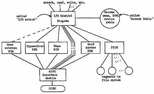 the multics input  output system